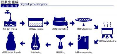 果汁/豆浆生产线